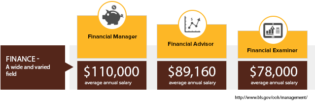Online MBA in Finance - Average Salaries