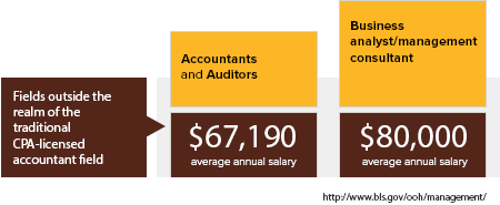 Online MBA in Accounting - Average Salaries