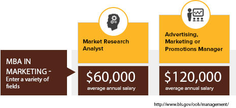 Online MBA in Marketing - Average Salaries