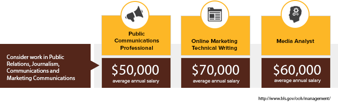 Online IMC Program - Average Salaries