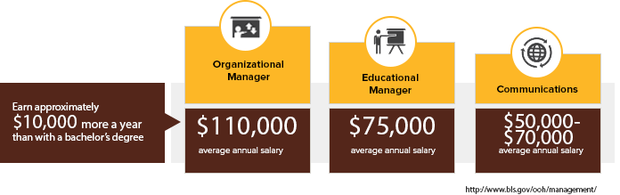 Online Strategic Leadership Degree - Average Salaries